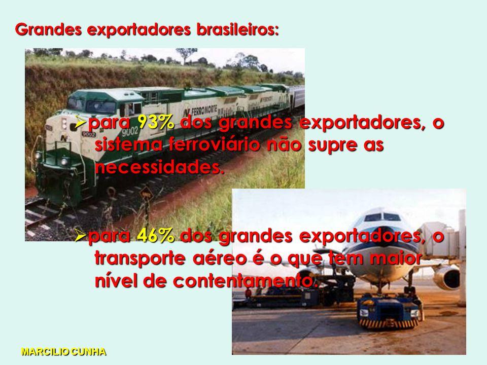 Grandes exportadores brasileiros: para 93% dos grandes exportadores, o para 93% dos grandes exportadores, o sistema ferroviário não supre as sistema ferroviário não supre as necessidades.