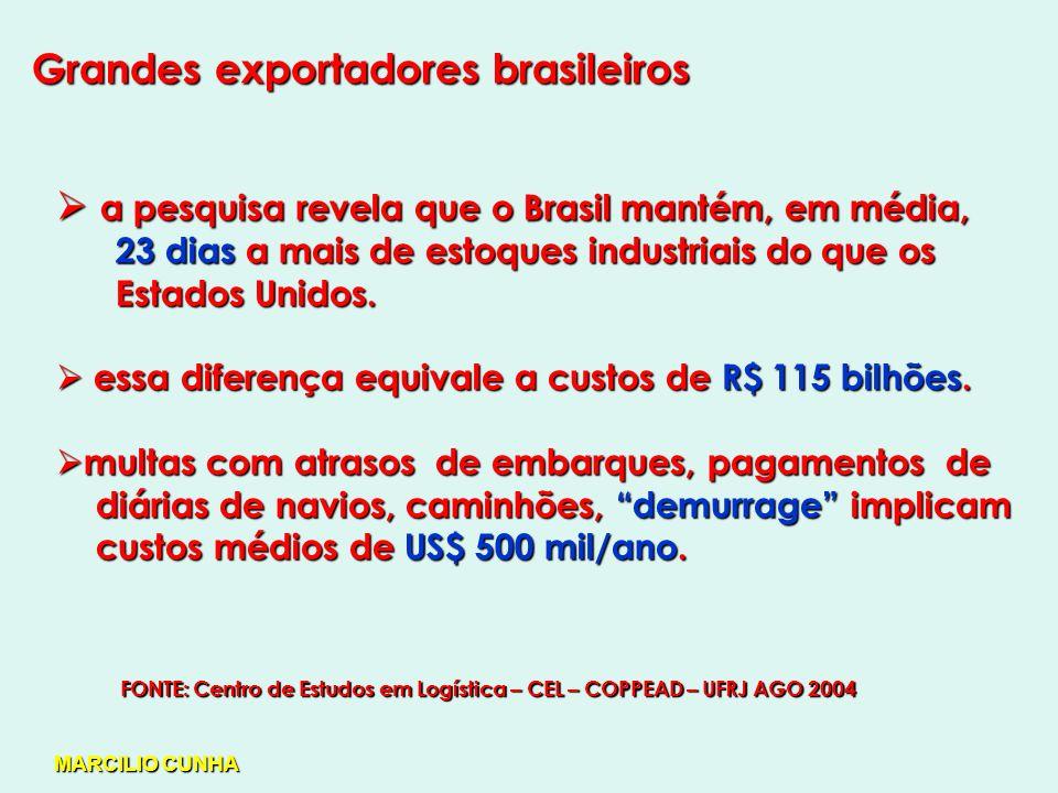 Grandes exportadores brasileiros a pesquisa revela que o Brasil mantém, em média, a pesquisa revela que o Brasil mantém, em média, 23 dias a mais de estoques industriais do que os 23 dias a mais de estoques industriais do que os Estados Unidos.
