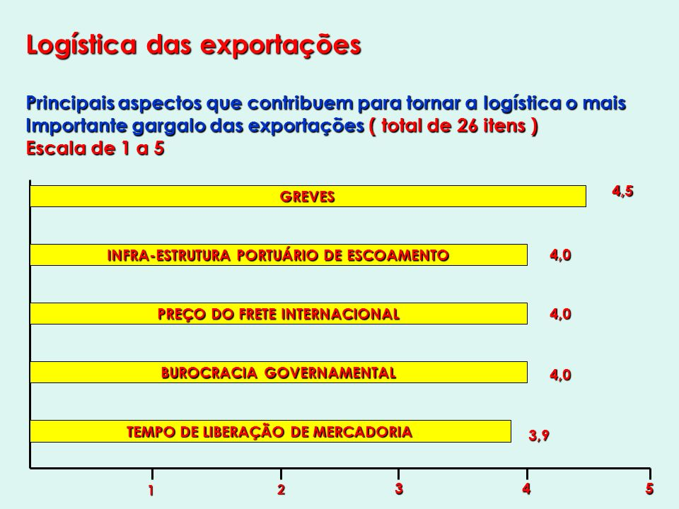 Logística das exportações Principais aspectos que contribuem para tornar a logística o mais Importante gargalo das exportações ( total de 26 itens ) Escala de 1 a 5 GREVES 1 2 345 INFRA-ESTRUTURA PORTUÁRIO DE ESCOAMENTO PREÇO DO FRETE INTERNACIONAL BUROCRACIA GOVERNAMENTAL TEMPO DE LIBERAÇÃO DE MERCADORIA 4,5 4,0 4,0 4,0 3,9