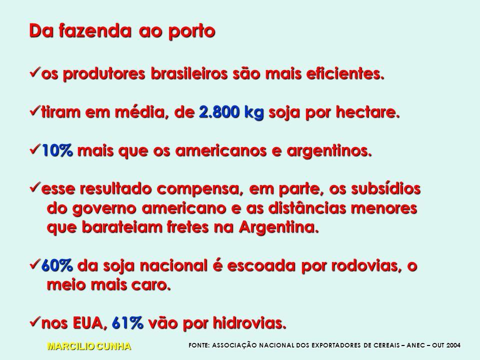 Da fazenda ao porto os produtores brasileiros são mais eficientes.