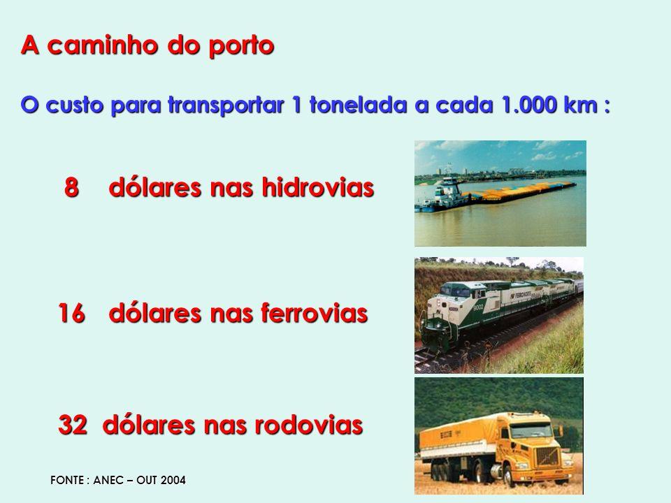 A caminho do porto O custo para transportar 1 tonelada a cada 1.000 km : 8 dólares nas hidrovias 8 dólares nas hidrovias 16 dólares nas ferrovias 16 dólares nas ferrovias 32 dólares nas rodovias 32 dólares nas rodovias FONTE : ANEC – OUT 2004