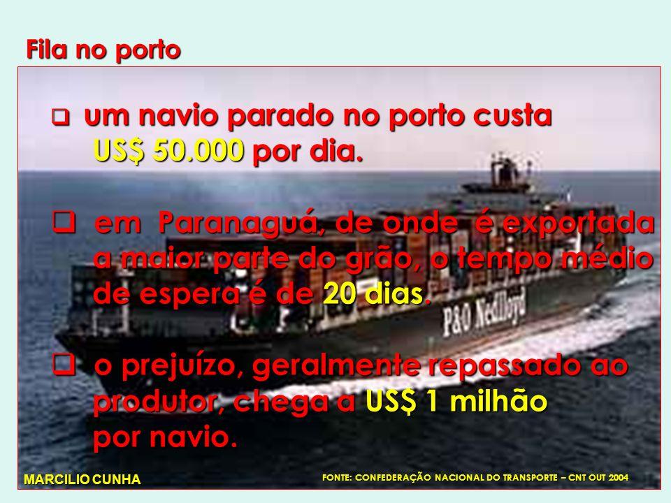 Fila no porto um navio parado no porto custa um navio parado no porto custa US$ 50.000 por dia.