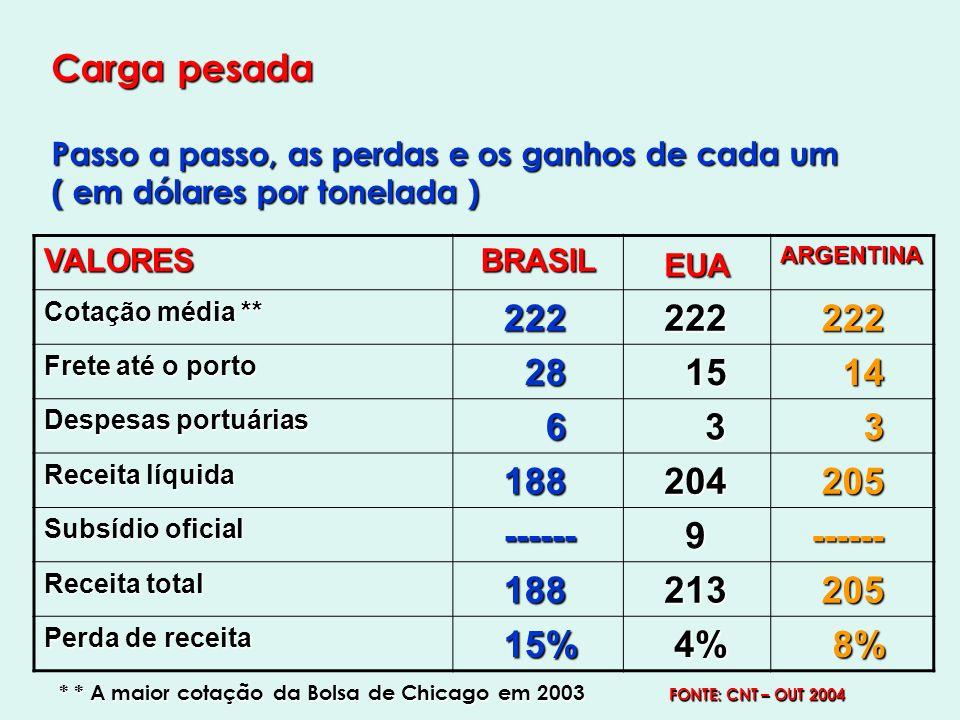 Carga pesada Passo a passo, as perdas e os ganhos de cada um ( em dólares por tonelada ) VALORES BRASIL BRASIL EUA ARGENTINA Cotação média ** 222 222 Frete até o porto 28 28 15 15 14 14 Despesas portuárias 6 3 3 Receita líquida 188 188 204 204 205 205 Subsídio oficial ------ ------ 9 Receita total 188 188 213 213 205 205 Perda de receita 15% 15% 4% 4% 8% 8% * * A maior cotação da Bolsa de Chicago em 2003 FONTE: CNT – OUT 2004