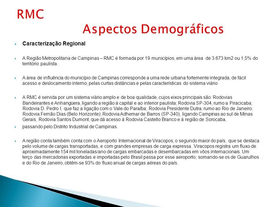 Caracterização Regional A Região Metropolitana de Campinas – RMC é formada por 19 municípios, em uma área de 3.673 km2 ou 1,5% do território paulista.