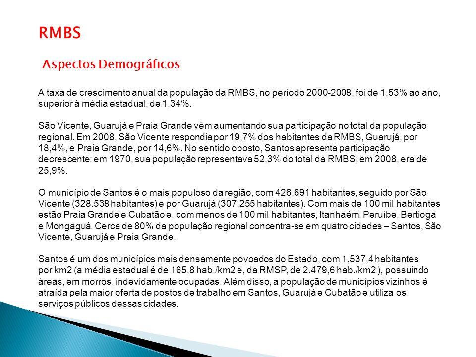Aspectos Demográficos A taxa de crescimento anual da população da RMBS, no período 2000-2008, foi de 1,53% ao ano, superior à média estadual, de 1,34%