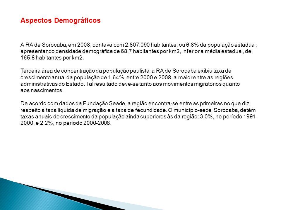 Aspectos Demográficos A RA de Sorocaba, em 2008, contava com 2.807.090 habitantes, ou 6,8% da população estadual, apresentando densidade demográfica d