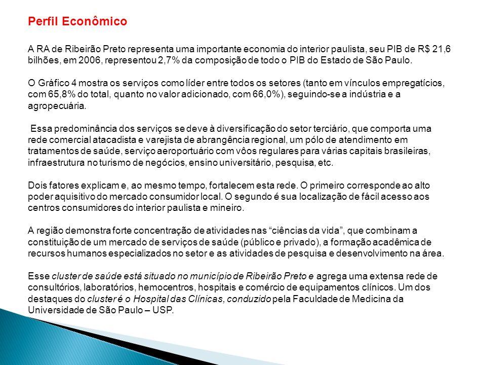 Perfil Econômico A RA de Ribeirão Preto representa uma importante economia do interior paulista, seu PIB de R$ 21,6 bilhões, em 2006, representou 2,7%