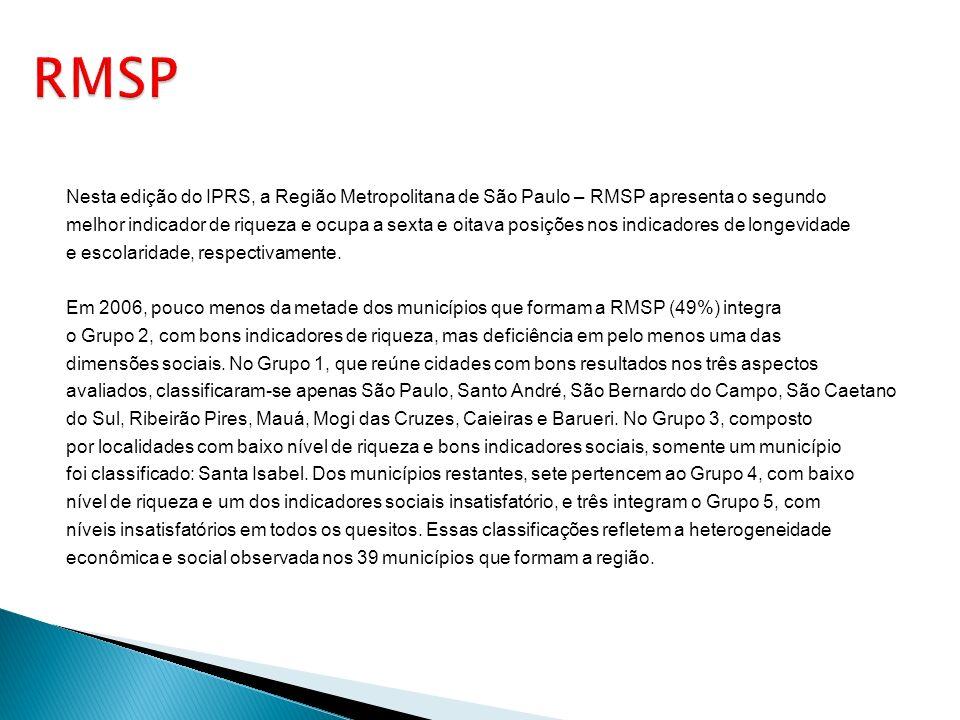 Nesta edição do IPRS, a Região Metropolitana de São Paulo – RMSP apresenta o segundo melhor indicador de riqueza e ocupa a sexta e oitava posições nos