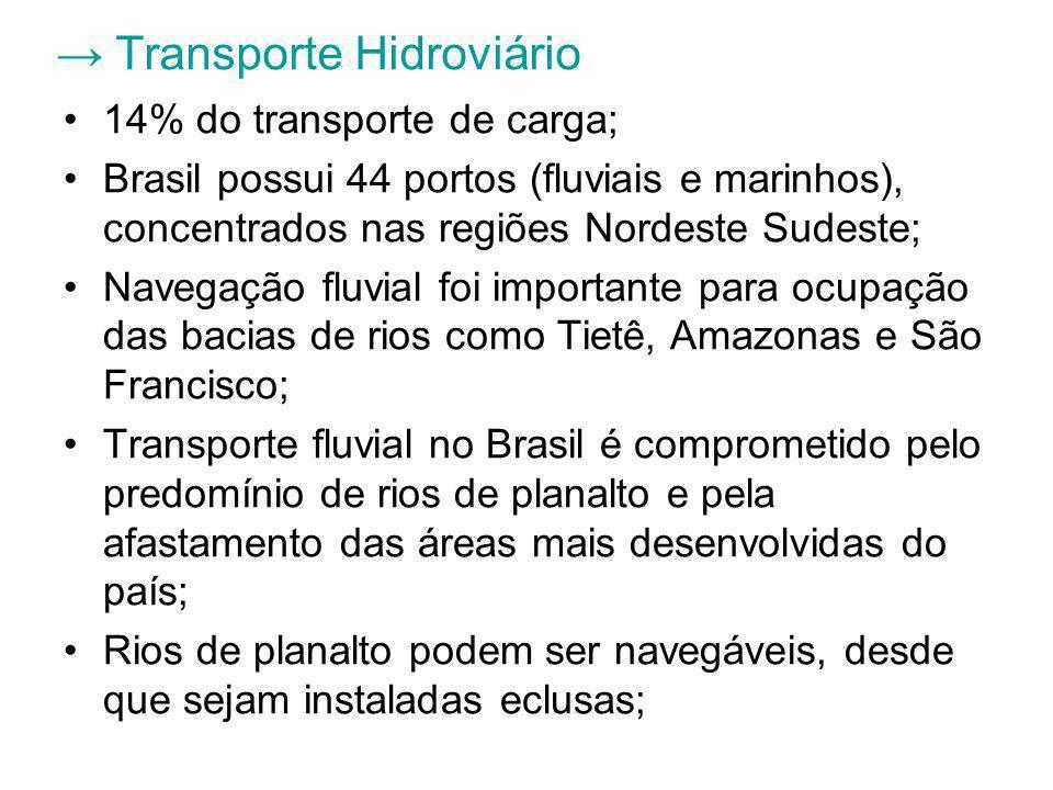 Transporte Hidroviário 14% do transporte de carga; Brasil possui 44 portos (fluviais e marinhos), concentrados nas regiões Nordeste Sudeste; Navegação