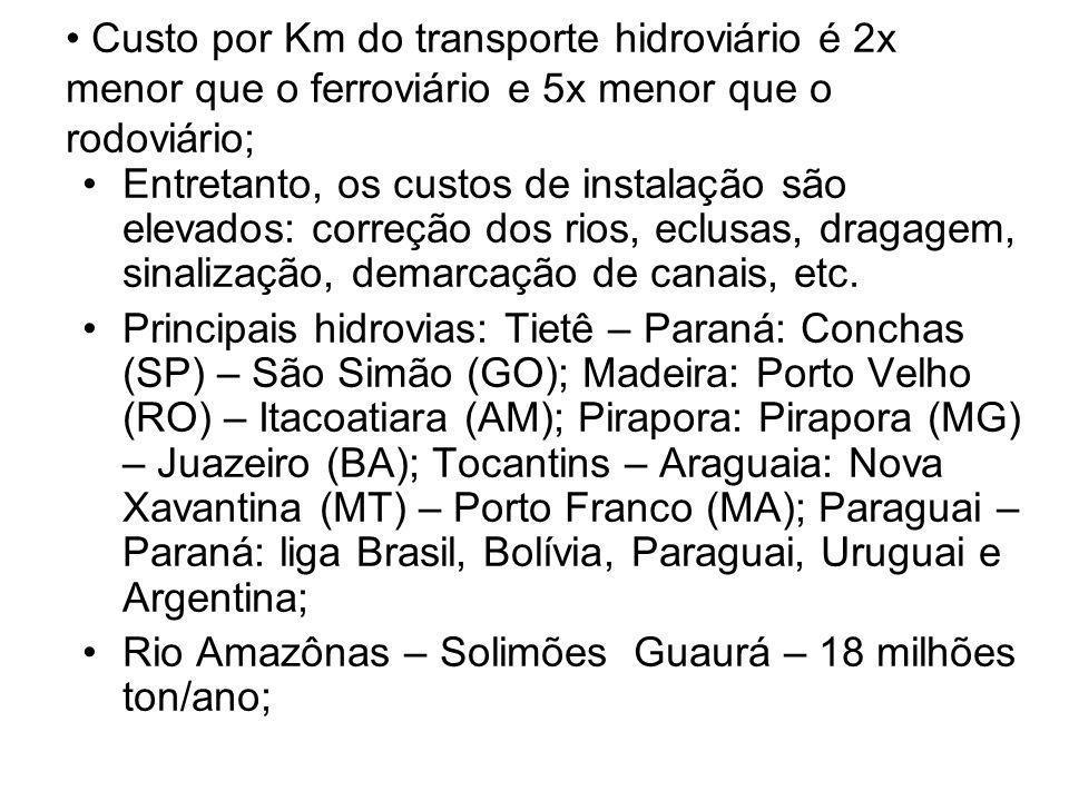 Custo por Km do transporte hidroviário é 2x menor que o ferroviário e 5x menor que o rodoviário; Entretanto, os custos de instalação são elevados: cor