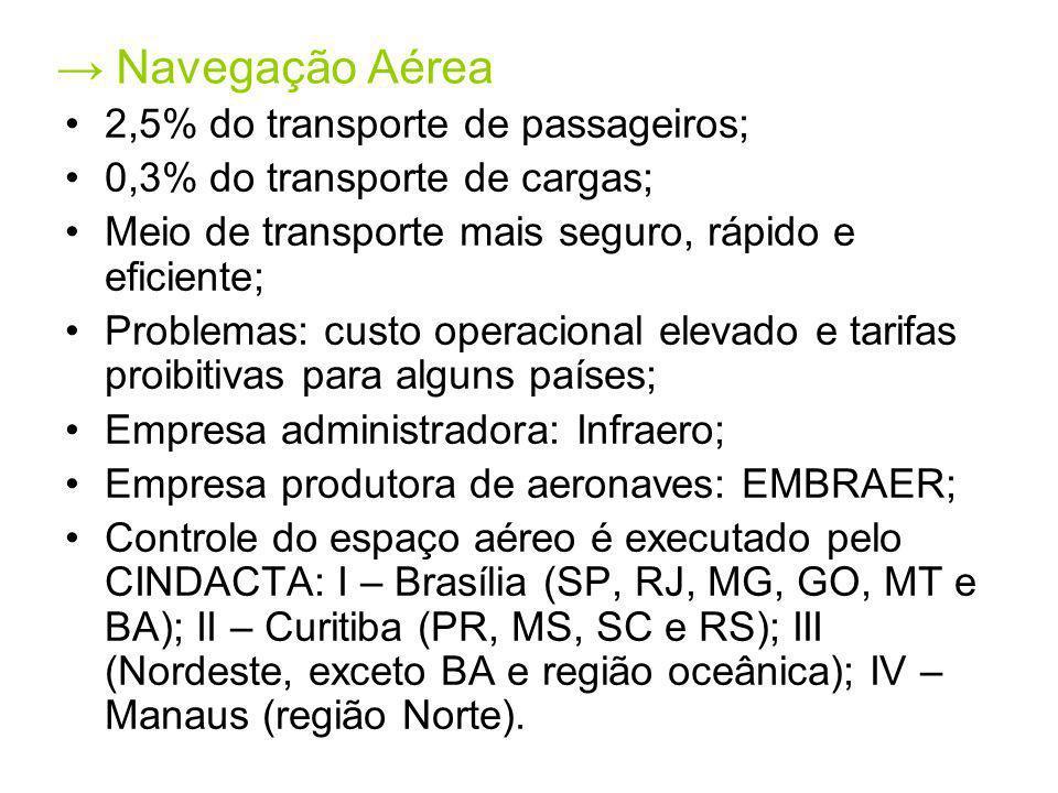 Navegação Aérea 2,5% do transporte de passageiros; 0,3% do transporte de cargas; Meio de transporte mais seguro, rápido e eficiente; Problemas: custo