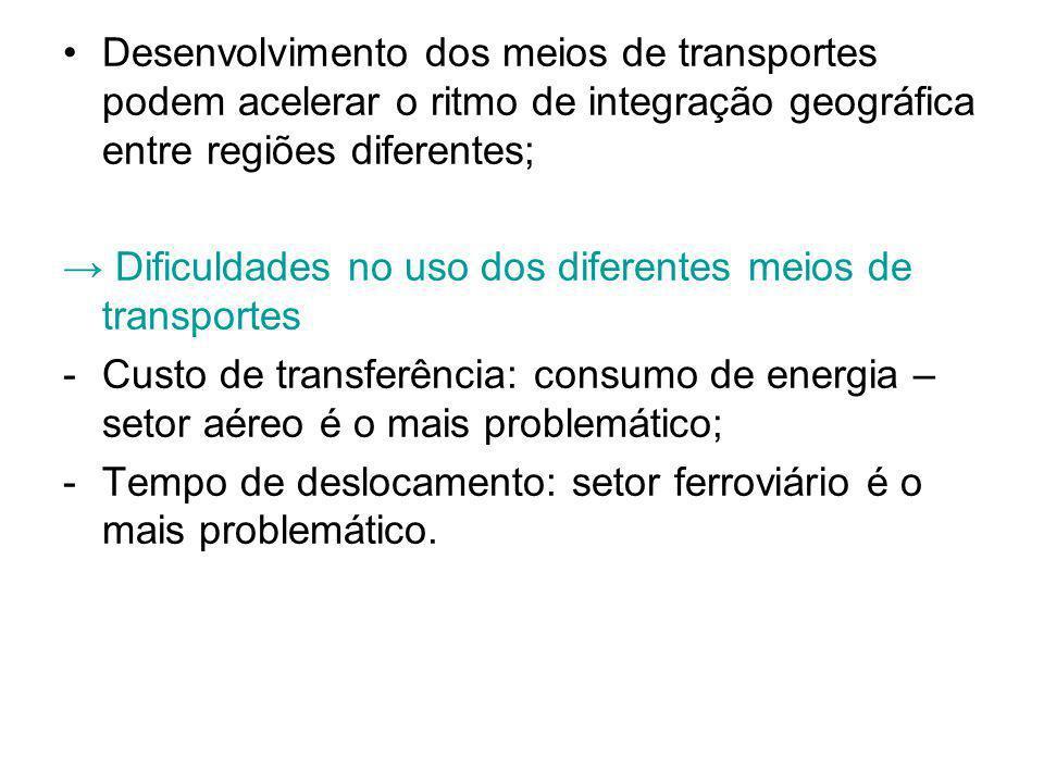 Desenvolvimento dos meios de transportes podem acelerar o ritmo de integração geográfica entre regiões diferentes; Dificuldades no uso dos diferentes