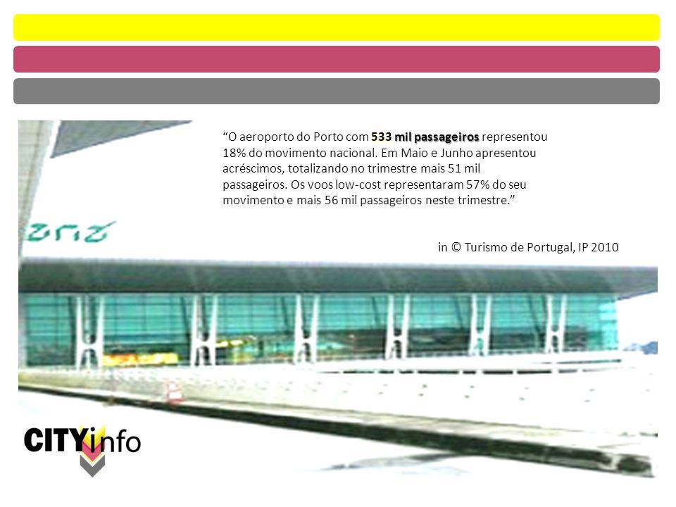 533 mil passageiros O aeroporto do Porto com 533 mil passageiros representou 18% do movimento nacional.
