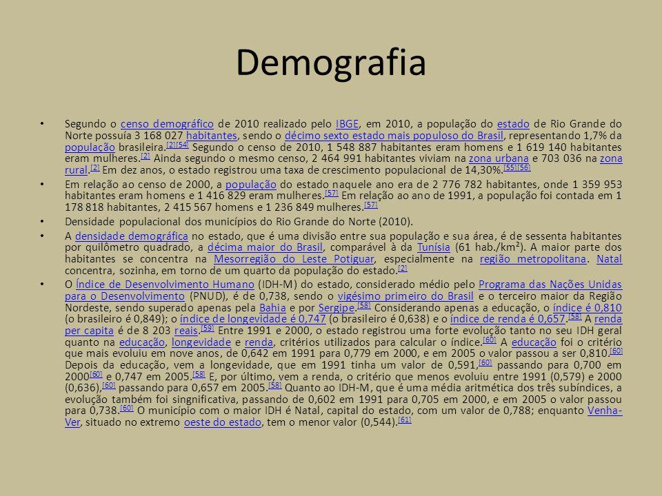 Demografia Segundo o censo demográfico de 2010 realizado pelo IBGE, em 2010, a população do estado de Rio Grande do Norte possuía 3 168 027 habitantes, sendo o décimo sexto estado mais populoso do Brasil, representando 1,7% da população brasileira.