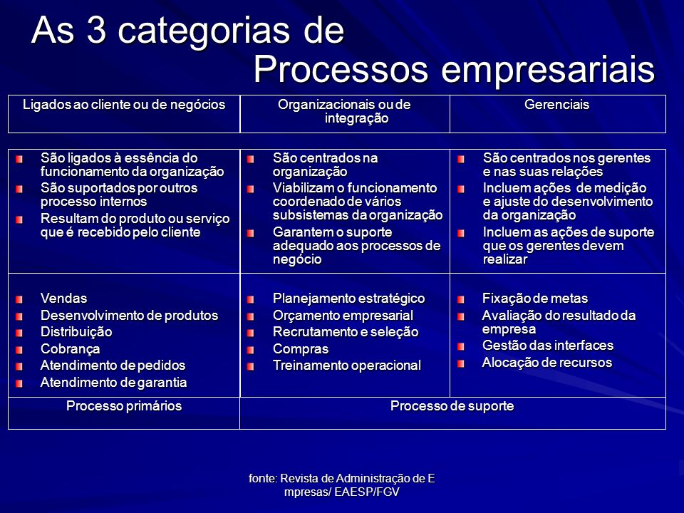 fonte:Adaptado de Peter Keen (1997) Processos empresariais Família de processos Exemplo Financeiros Gestão do Orçamento empresarial Planejamento de in