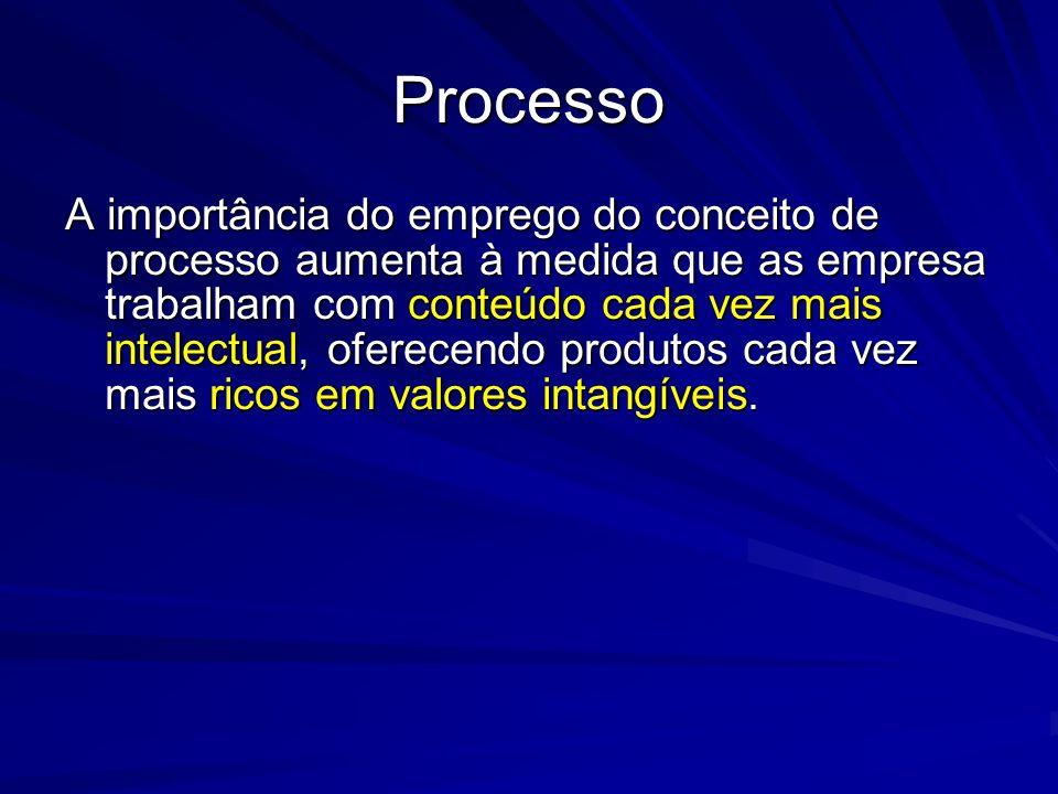 fonte: Revista de Administração de E mpresas/ EAESP/FGV As 3 categorias de Processos empresariais Ligados ao cliente ou de negócios Organizacionais ou