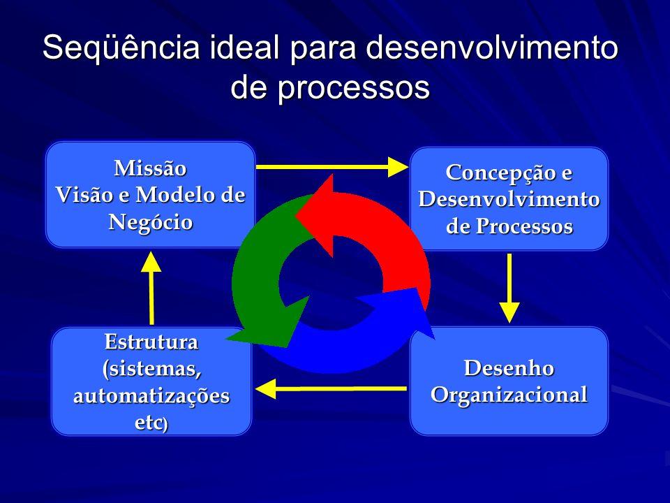 Da necessidade do controle e de avaliações periódicas do desempenho de processos –Varejo eletrônico - Amazon –Terceirização de processos internos (Imp