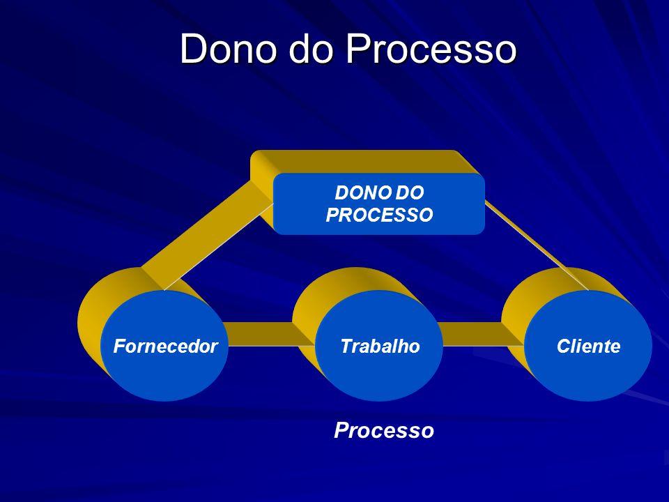 Análise e/ou Gerenciamento de Processos Identificar os clientes Descobrir os requisitos Entregar 100% dos requisitos Estabelecer o dono do processo En
