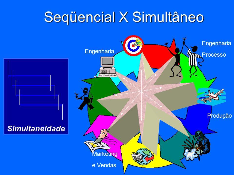 Seqüencial Marketing&VendasEngenhariaEng. ProcessoProdução Seqüencial X Simultâneo CASCATA