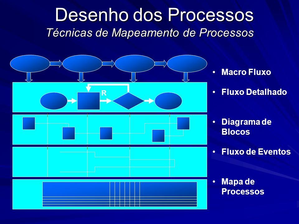 Simultaneidade Seqüencial X Simultâneo Marketing e Vendas Engenharia Processo Produção