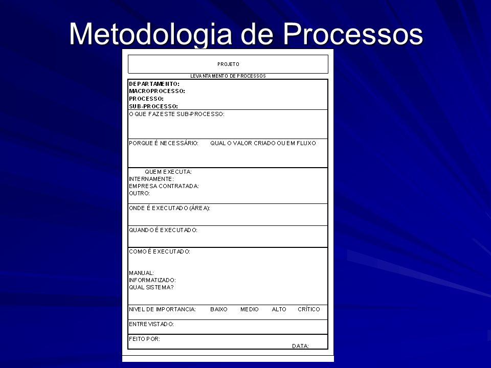 Desenho dos Processos Técnicas de Mapeamento de Processos R Macro Fluxo Fluxo Detalhado Diagrama de Blocos Fluxo de Eventos Mapa de Processos