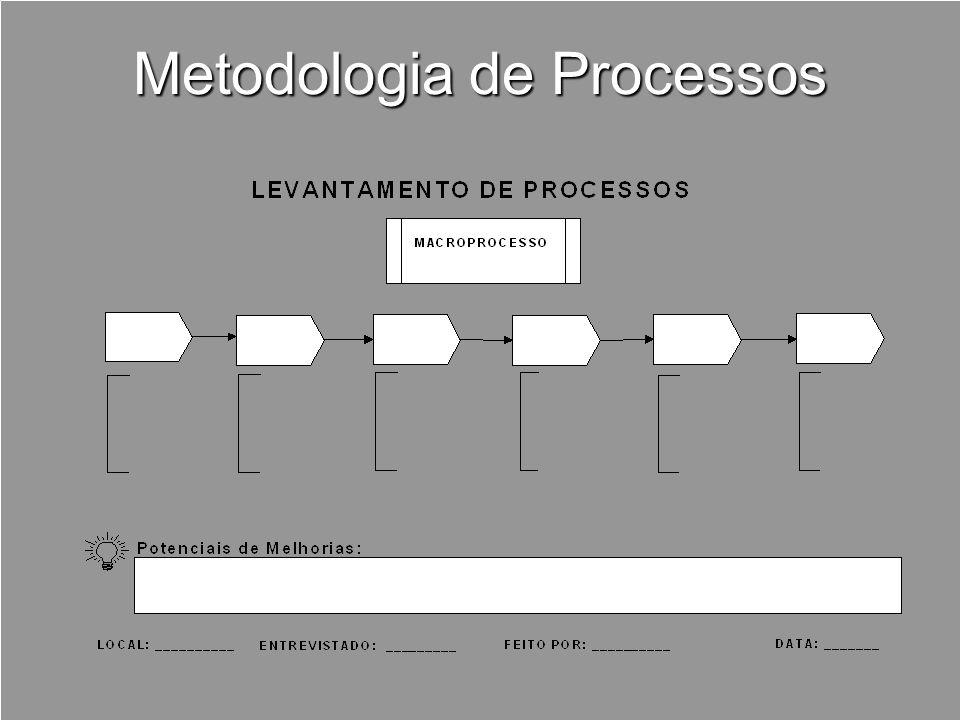 Metodologia de Processos