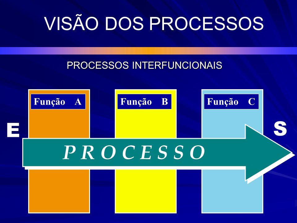 Exemplo de Processo