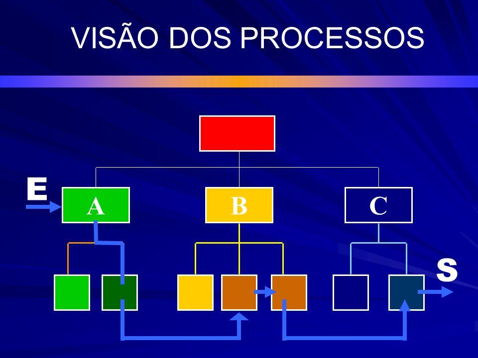 Função AFunção BFunção C P R O C E S S O PROCESSOS INTERFUNCIONAIS E S VISÃO DOS PROCESSOS