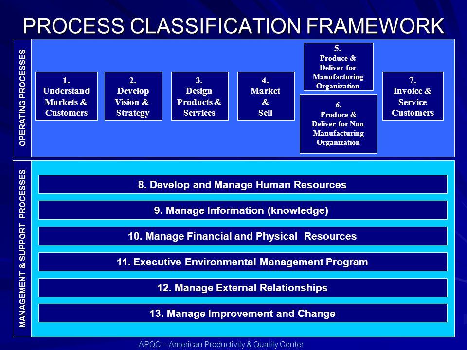 Peter Keen (1997) Processo empresarial Qualquer trabalho que seja recorrente, afete algum aspecto da capacitação da empresa, possa ser realizado de vá