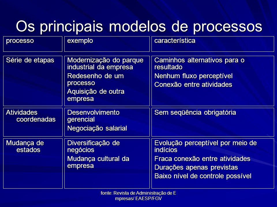 fonte: Revista de Administração de Empresas/EAESP/FGV Os principais modelos de processos processoexemplocaracterística Fluxo de material Processo de f