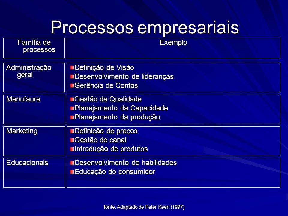 fonte: Revista de Administração de E mpresas/ EAESP/FGV Os principais modelos de processos processoexemplocaracterística Série de etapas Modernização
