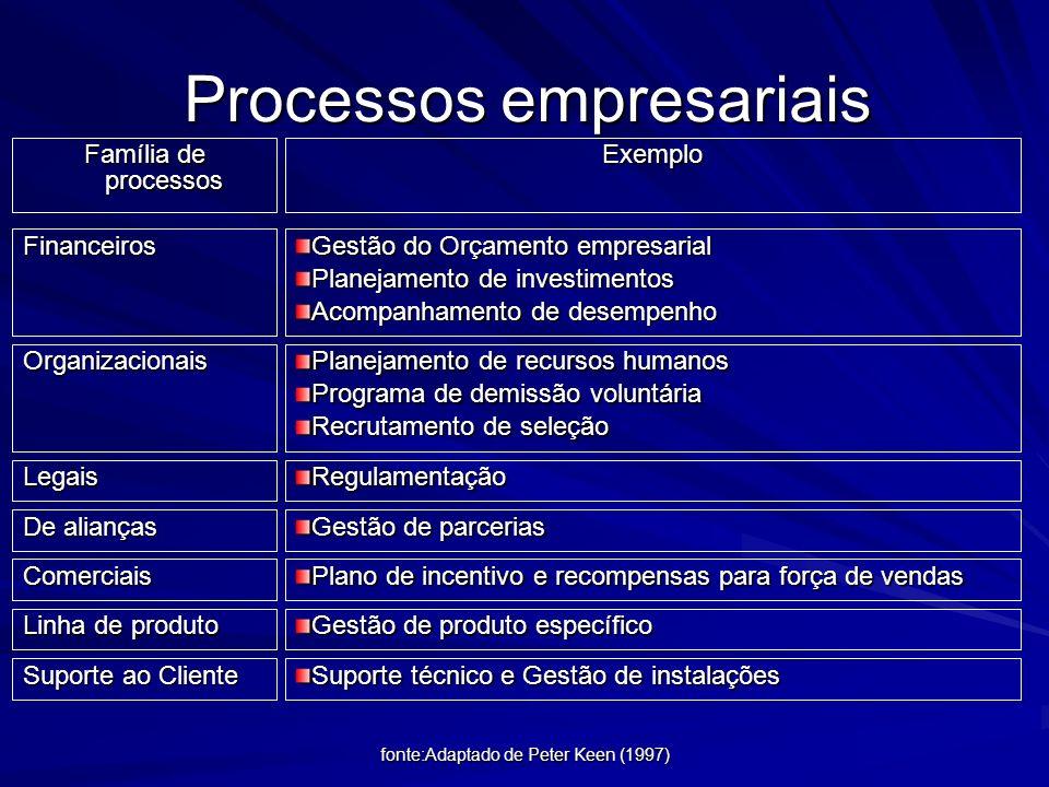 fonte: Adaptado de Peter Keen (1997) Processos empresariais Família de processos Exemplo Administração geral Definição de Visão Desenvolvimento de lid