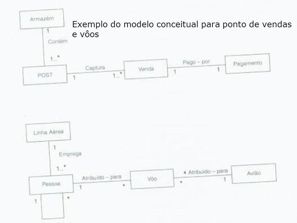13 - Lafayette B. Melo – Análise e Projeto de Sistemas para a Internet – COINFO – CEFET-PB Exemplo do modelo conceitual para ponto de vendas e vôos