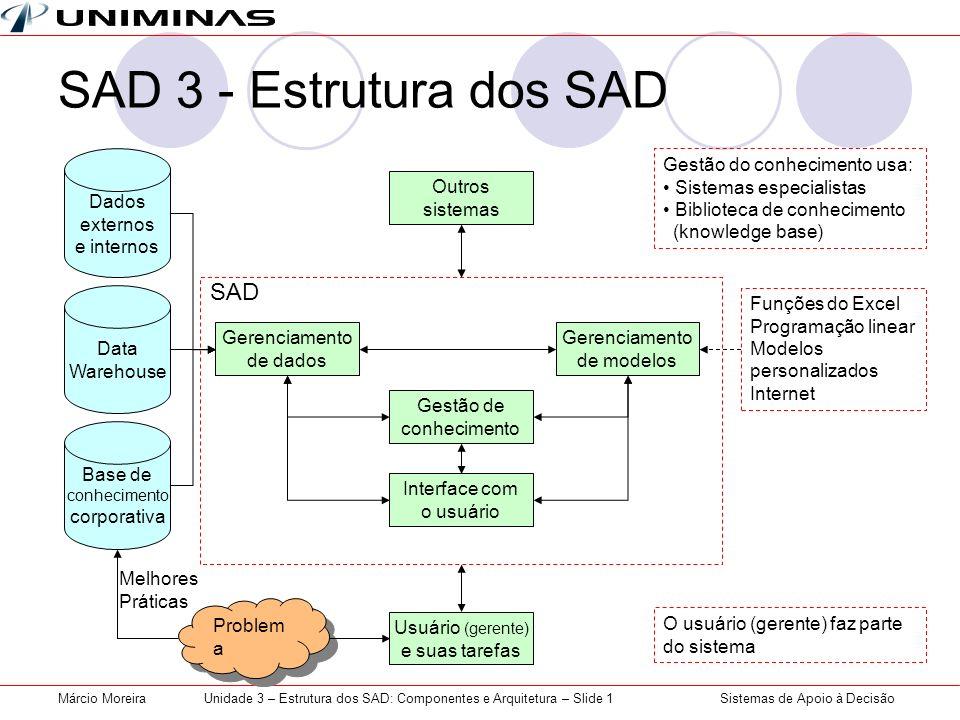 Sistemas de Apoio à DecisãoMárcio MoreiraUnidade 3 – Estrutura dos SAD: Componentes e Arquitetura – Slide 1 SAD SAD 3 - Estrutura dos SAD Gerenciament