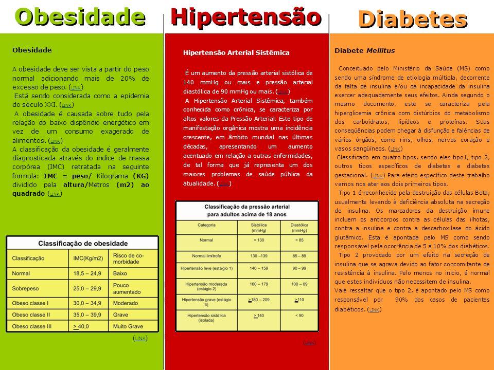 Hipertensão Diabetes Obesidade Diabetes Diabete Mellitus Conceituado pelo Ministério da Saúde (MS) como sendo uma síndrome de etiologia múltipla, decorrente da falta de insulina e/ou da incapacidade da insulina exercer adequadamente seus efeitos.