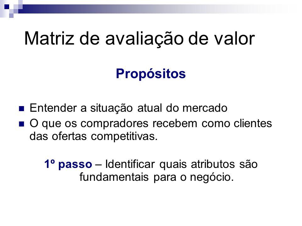 Matriz de avaliação de valor Propósitos Entender a situação atual do mercado O que os compradores recebem como clientes das ofertas competitivas. 1º p