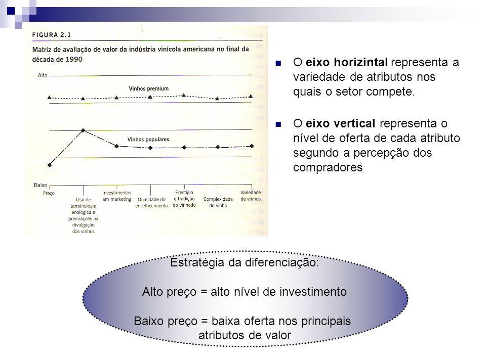 O eixo horizintal representa a variedade de atributos nos quais o setor compete. O eixo vertical representa o nível de oferta de cada atributo segundo