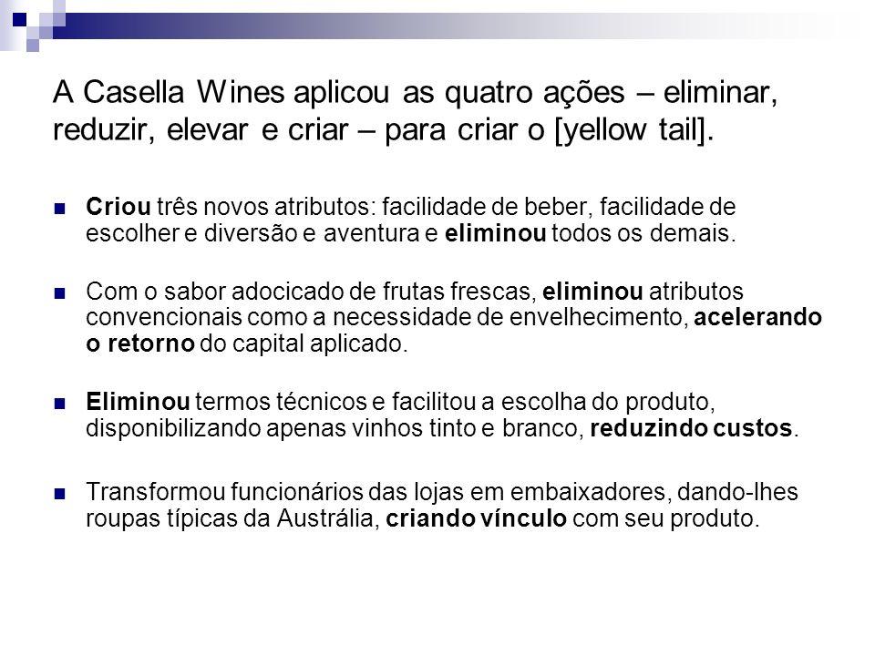 A Casella Wines aplicou as quatro ações – eliminar, reduzir, elevar e criar – para criar o [yellow tail]. Criou três novos atributos: facilidade de be