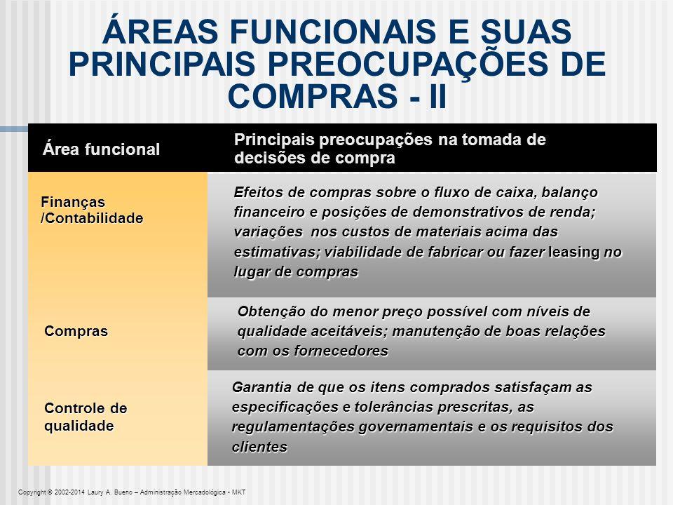 ÁREAS FUNCIONAIS E SUAS PRINCIPAIS PREOCUPAÇÕES DE COMPRAS - II Área funcional Finanças /Contabilidade Principais preocupações na tomada de decisões d