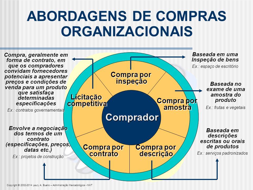 Baseada em descrições escritas ou orais de produtos Ex.: serviços padronizados ABORDAGENS DE COMPRAS ORGANIZACIONAIS Compra por inspeção inspeção Comp