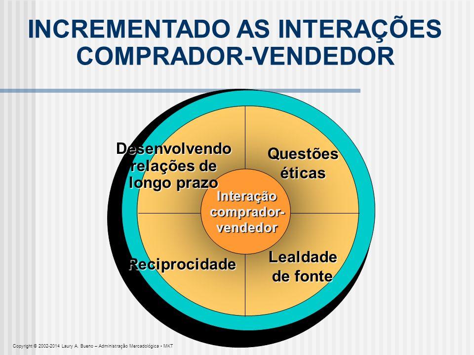 INCREMENTADO AS INTERAÇÕES COMPRADOR-VENDEDOR Questõeséticas Lealdade de fonte Reciprocidade Interaçãocomprador-vendedor Desenvolvendo relações de lon