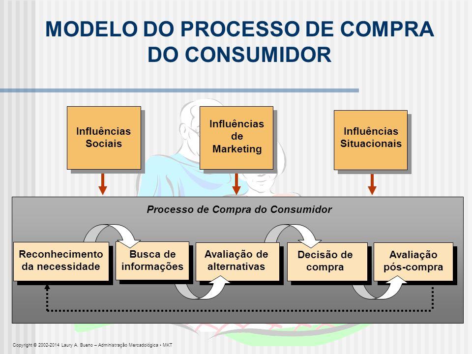 Avaliação pós-compra Processo de Compra do Consumidor Influências Situacionais Influências Sociais Influências de Marketing MODELO DO PROCESSO DE COMP