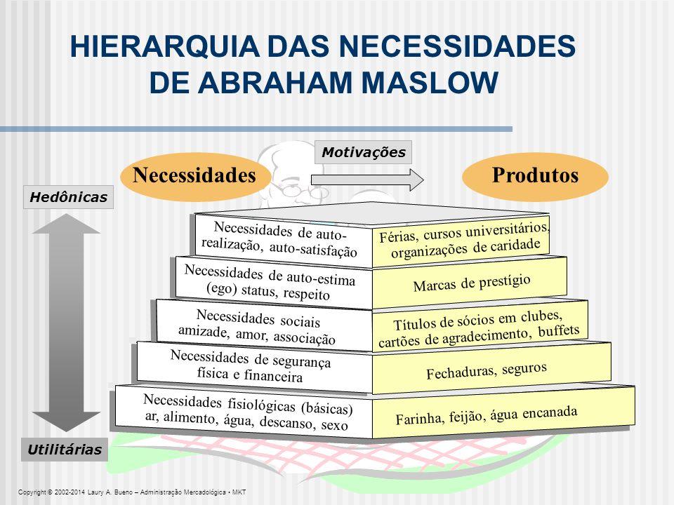 HIERARQUIA DAS NECESSIDADES DE ABRAHAM MASLOW Férias, cursos universitários, organizações de caridade Necessidades sociais amizade, amor, associação N