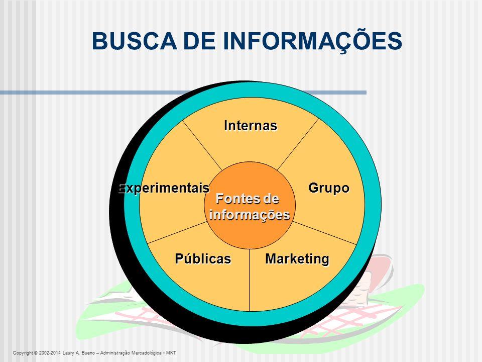 BUSCA DE INFORMAÇÕES Internas Fontes de informações informações Grupo MarketingPúblicas Experimentais Copyright © 2002-2014 Laury A. Bueno – Administr