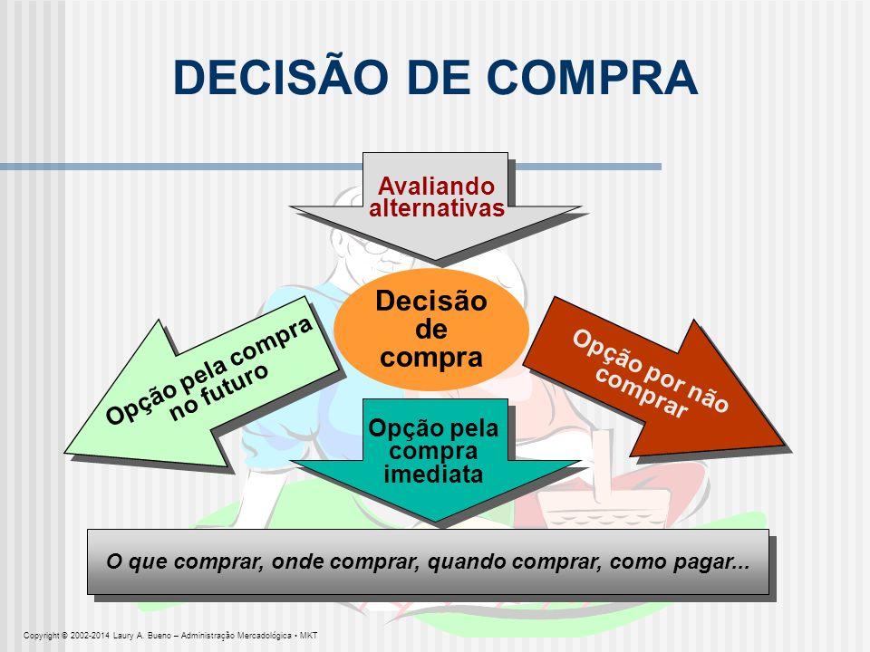 DECISÃO DE COMPRA Avaliando alternativas Decisão de compra Opção pela compra no futuro Opção por não comprar Opção pela compra imediata O que comprar,