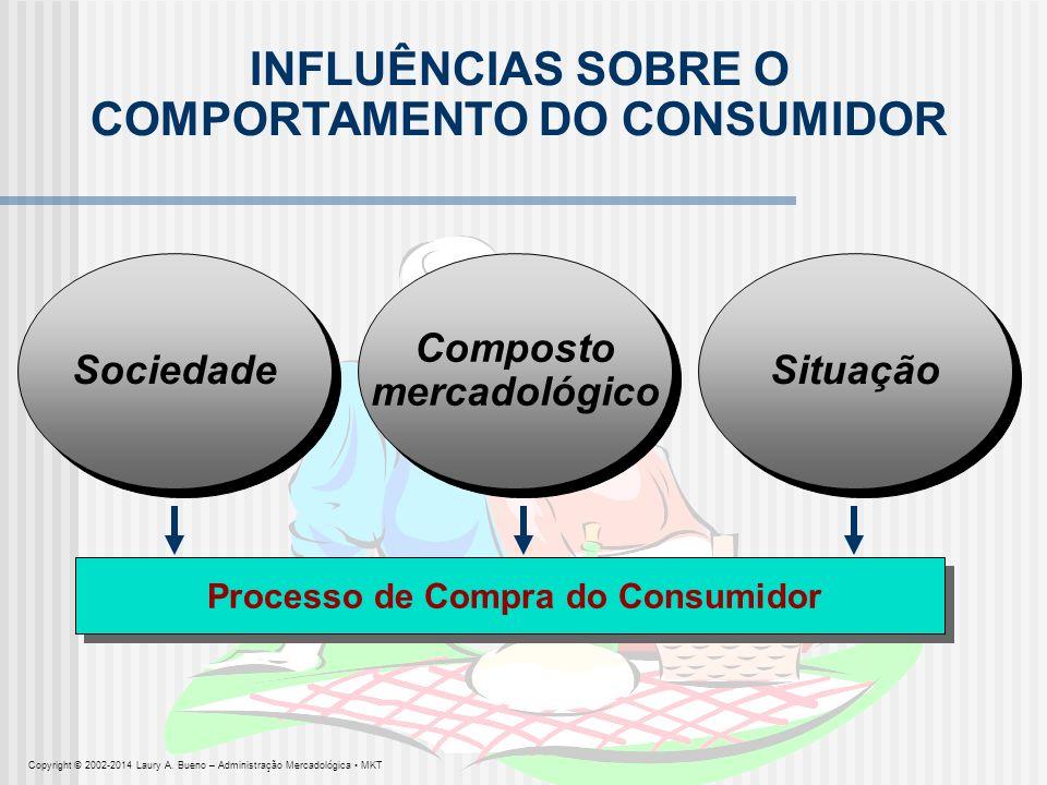Sociedade INFLUÊNCIAS SOBRE O COMPORTAMENTO DO CONSUMIDOR Processo de Compra do Consumidor Situação Copyright © 2002-2014 Laury A. Bueno – Administraç