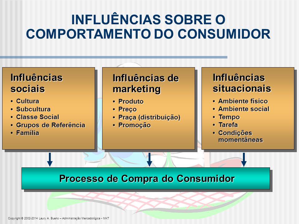 INFLUÊNCIAS SOBRE O COMPORTAMENTO DO CONSUMIDOR Influênciassociais CulturaSubculturaClasse SocialGrupos de ReferênciaFamíliaCulturaSubculturaClasse So