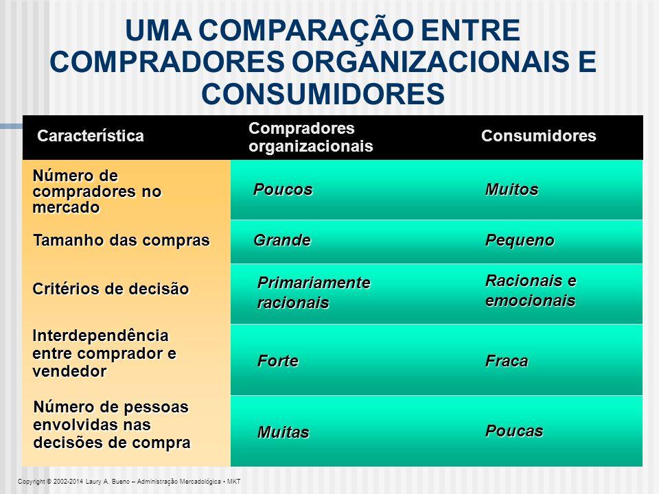 UMA COMPARAÇÃO ENTRE COMPRADORES ORGANIZACIONAIS E CONSUMIDORES Característica Número de compradores no mercado Poucos Tamanho das compras Compradores