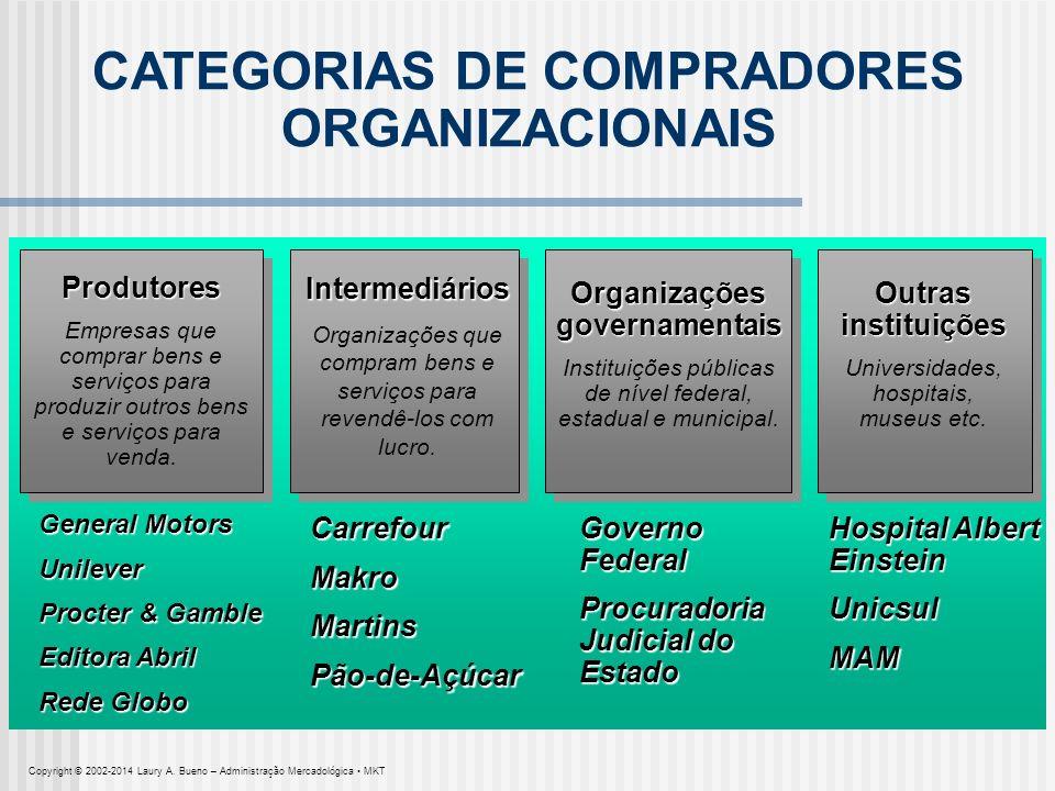 CATEGORIAS DE COMPRADORES ORGANIZACIONAIS Intermediários Organizações que compram bens e serviços para revendê-los com lucro. Produtores Empresas que