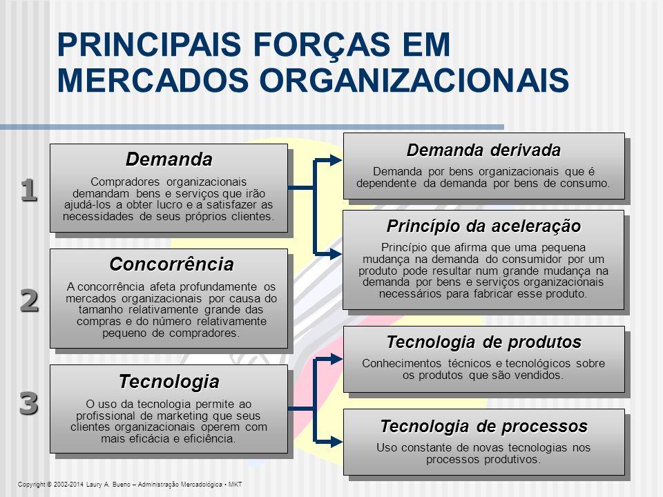 PRINCIPAIS FORÇAS EM MERCADOS ORGANIZACIONAIS Demanda Compradores organizacionais demandam bens e serviços que irão ajudá-los a obter lucro e a satisf